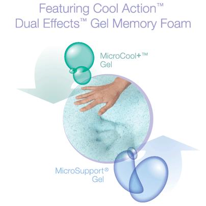 Little Known Facts About Gel Memory Foam Mattresses