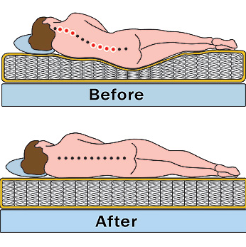 3 Causes of a Saggy Mattress & How to Avoid It